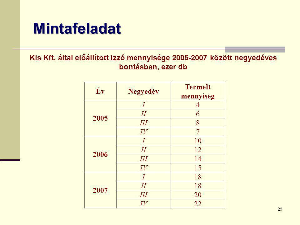 Mintafeladat Kis Kft. által előállított izzó mennyisége 2005-2007 között negyedéves bontásban, ezer db.