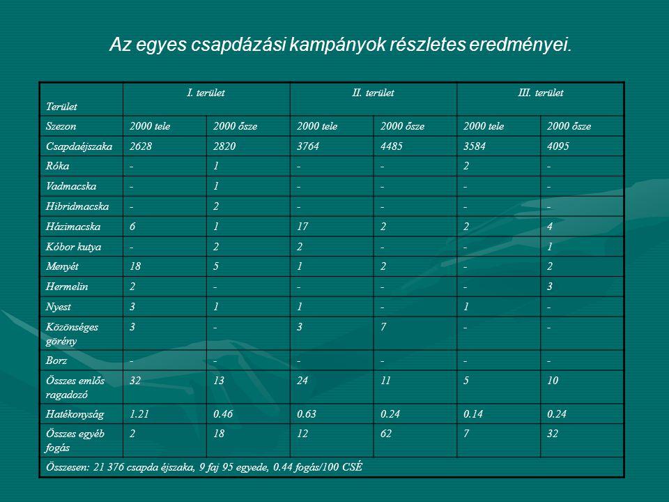 Az egyes csapdázási kampányok részletes eredményei.