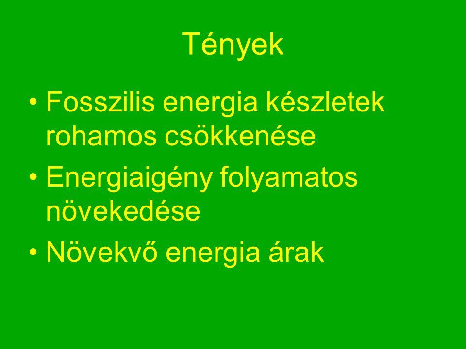 Tények Fosszilis energia készletek rohamos csökkenése