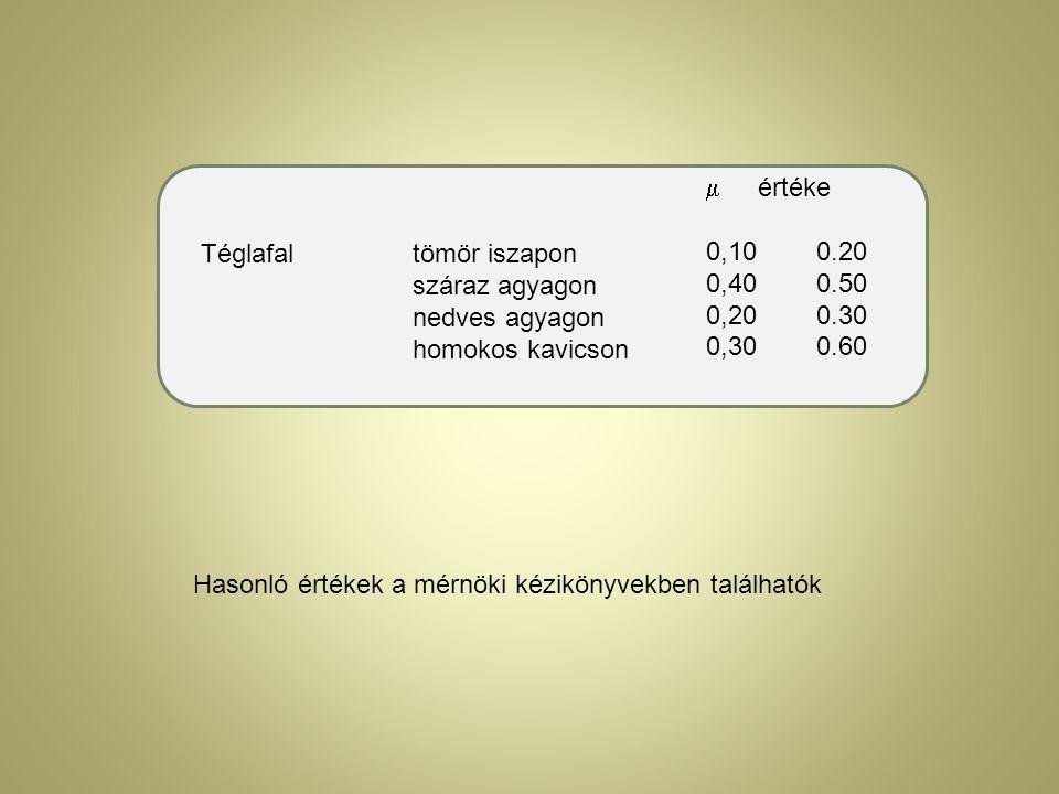 értéke 0,10 0.20. 0,40 0.50. 0,20 0.30. 0,30 0.60. Téglafal tömör iszapon.