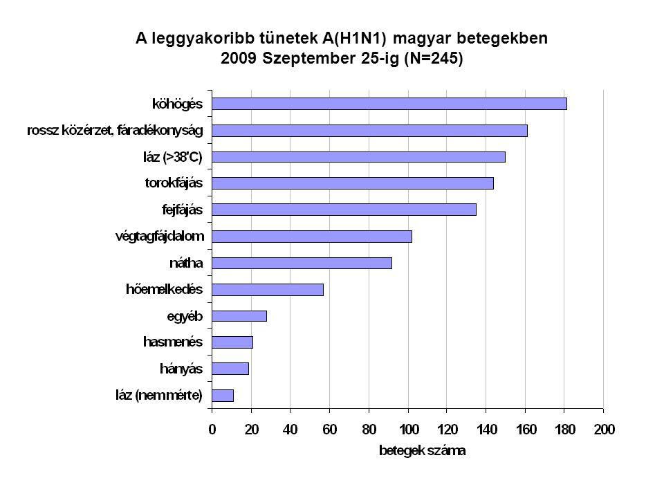 A leggyakoribb tünetek A(H1N1) magyar betegekben 2009 Szeptember 25-ig (N=245)