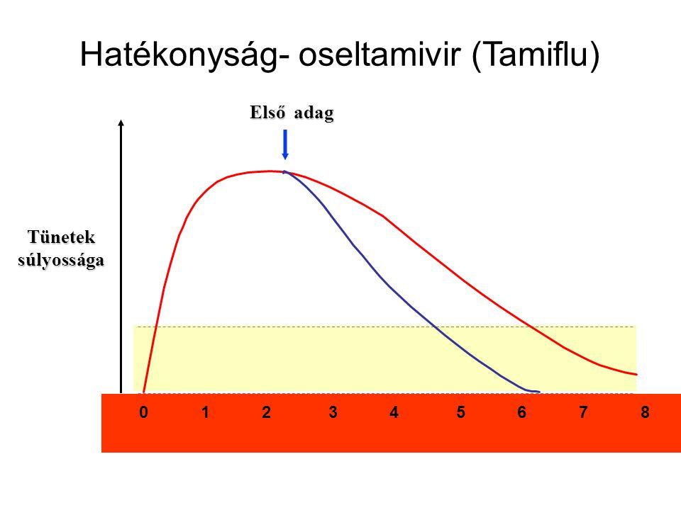 Hatékonyság- oseltamivir (Tamiflu)