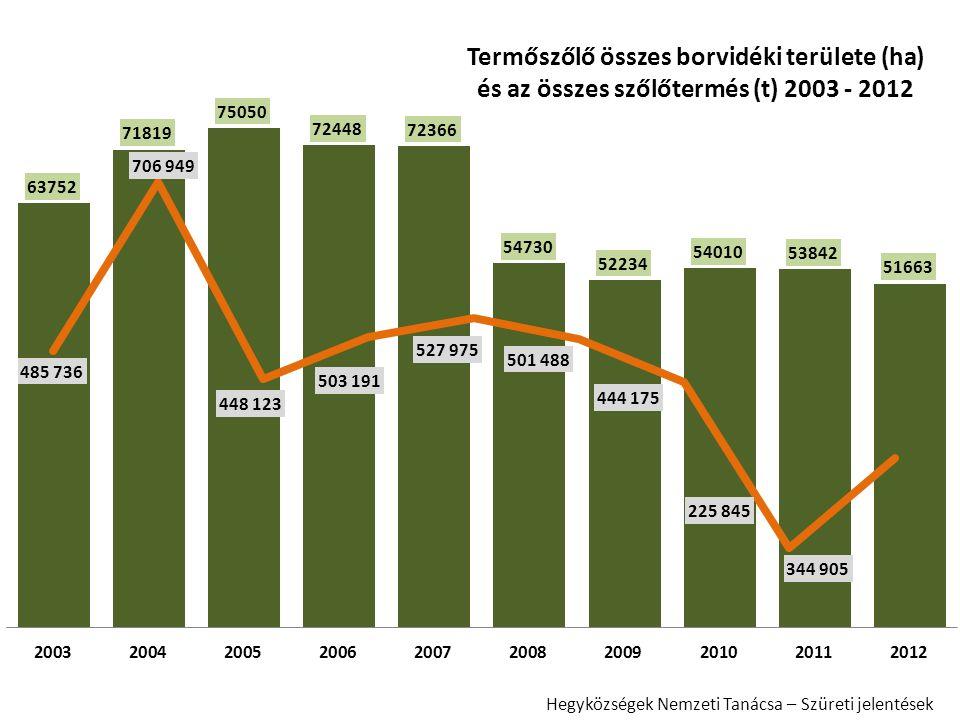 Termőszőlő összes borvidéki területe (ha) és az összes szőlőtermés (t) 2003 - 2012