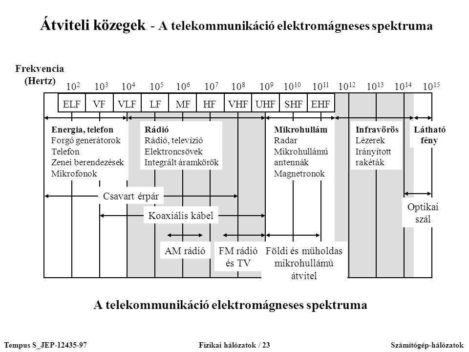 Átviteli közegek - A telekommunikáció elektromágneses spektruma