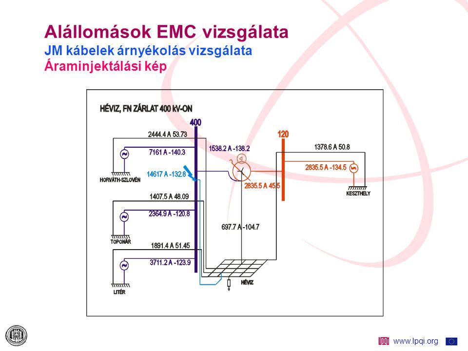 Alállomások EMC vizsgálata JM kábelek árnyékolás vizsgálata Áraminjektálási kép