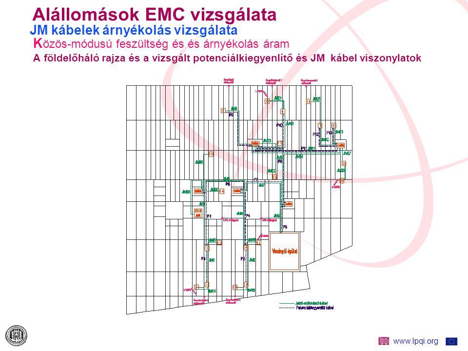 Alállomások EMC vizsgálata JM kábelek árnyékolás vizsgálata Közös-módusú feszültség és és árnyékolás áram A földelőháló rajza és a vizsgált potenciálkiegyenlítő és JM kábel viszonylatok