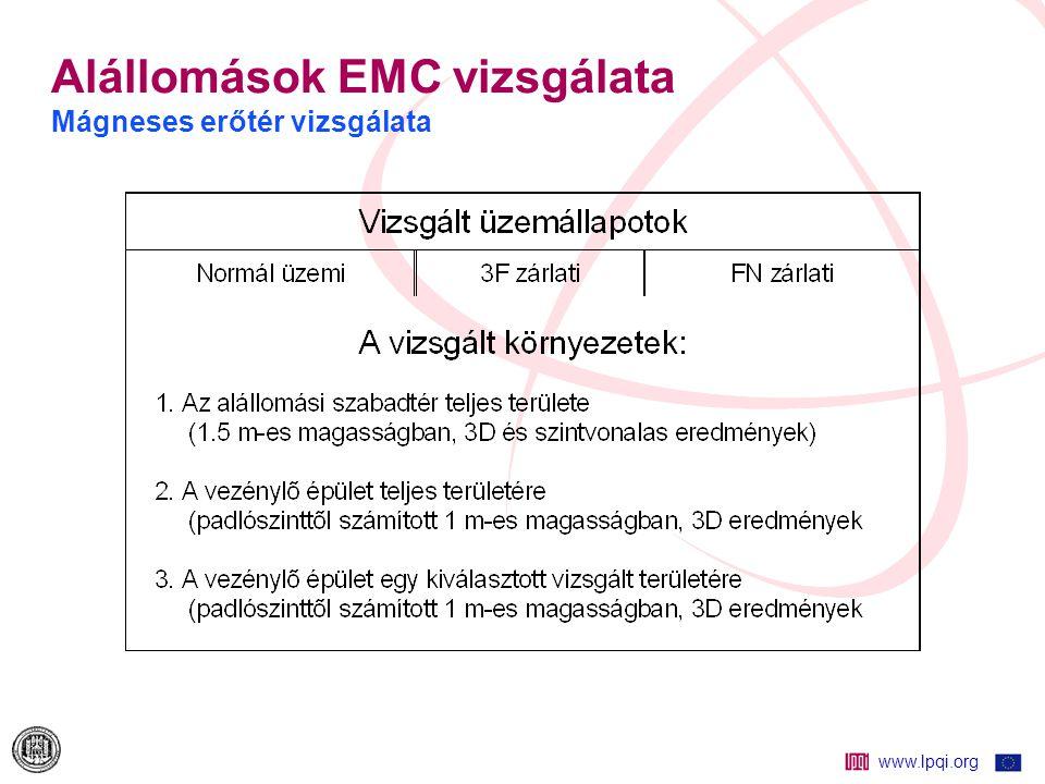 Alállomások EMC vizsgálata Mágneses erőtér vizsgálata