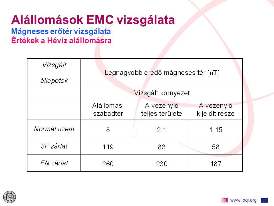 Alállomások EMC vizsgálata Mágneses erőtér vizsgálata Értékek a Hévíz alállomásra