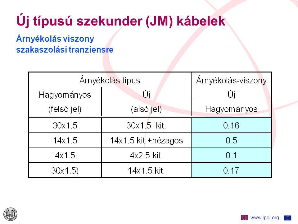 Új típusú szekunder (JM) kábelek Árnyékolás viszony szakaszolási tranziensre