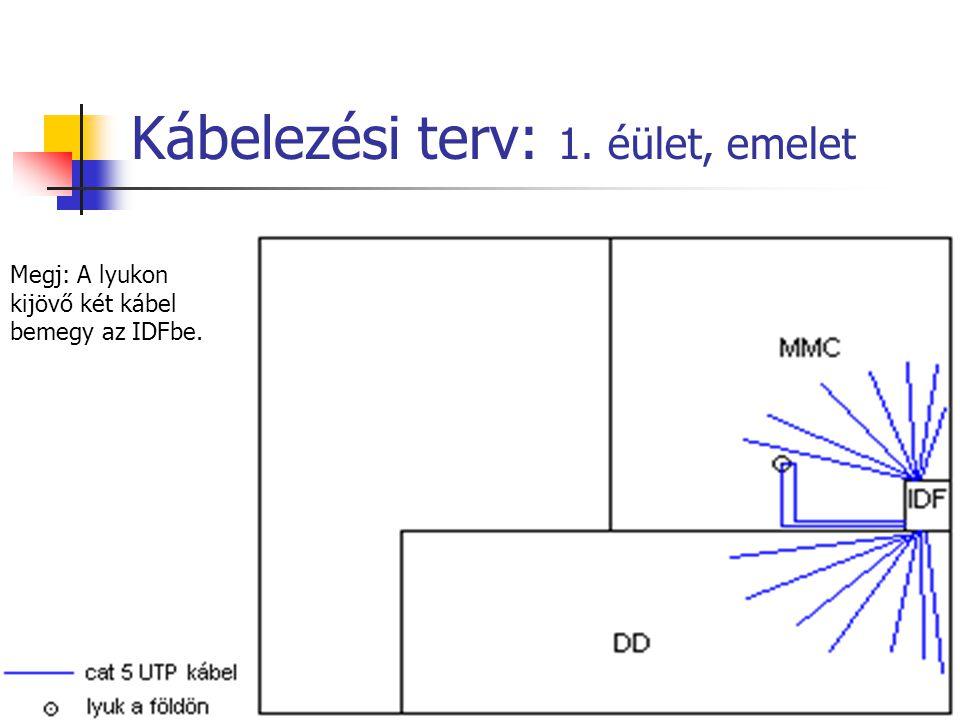 Kábelezési terv: 1. éület, emelet