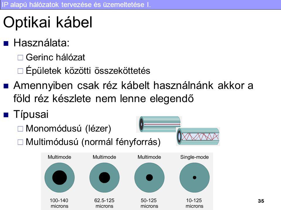 Optikai kábel Használata: