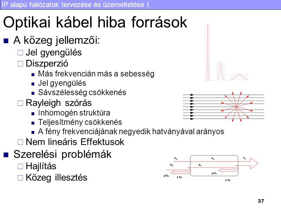 Optikai kábel hiba források