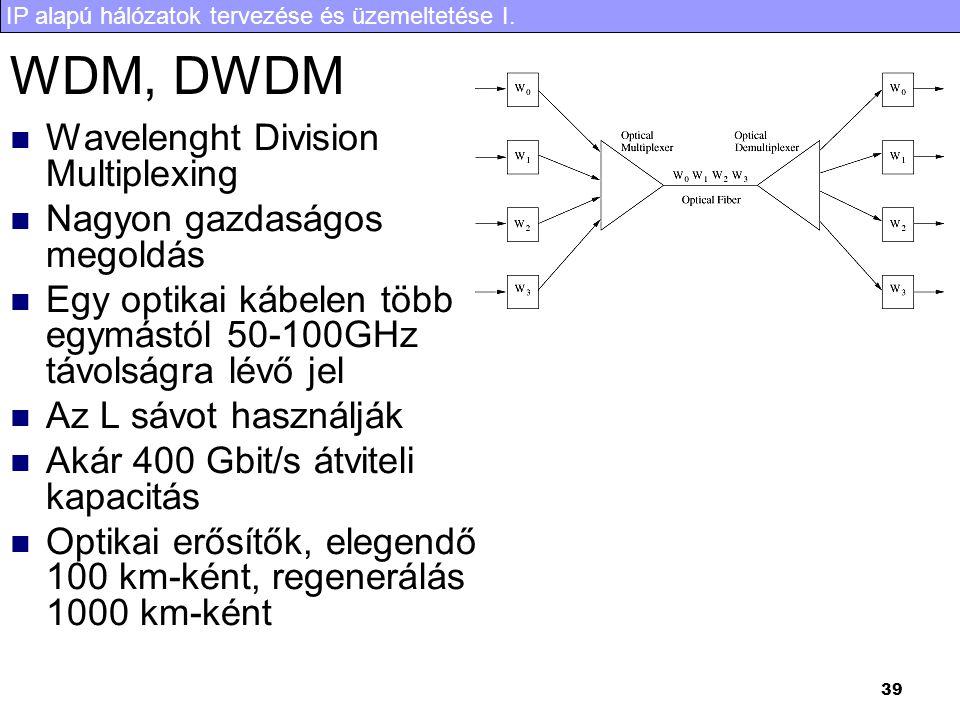 WDM, DWDM Wavelenght Division Multiplexing Nagyon gazdaságos megoldás