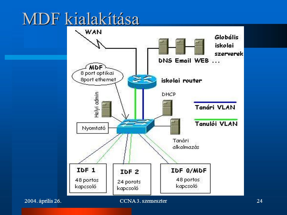 MDF kialakítása 2004. április 26. CCNA 3. szemeszter