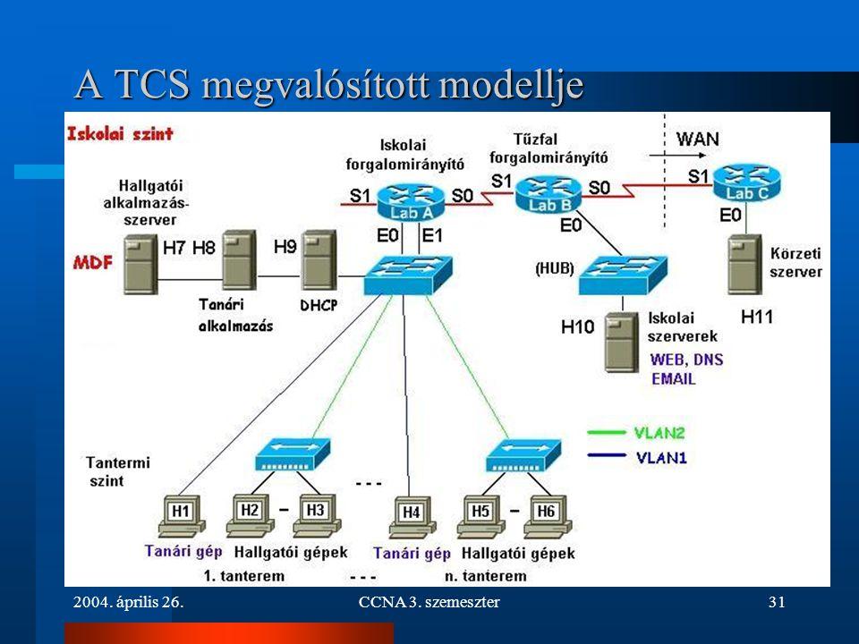 A TCS megvalósított modellje