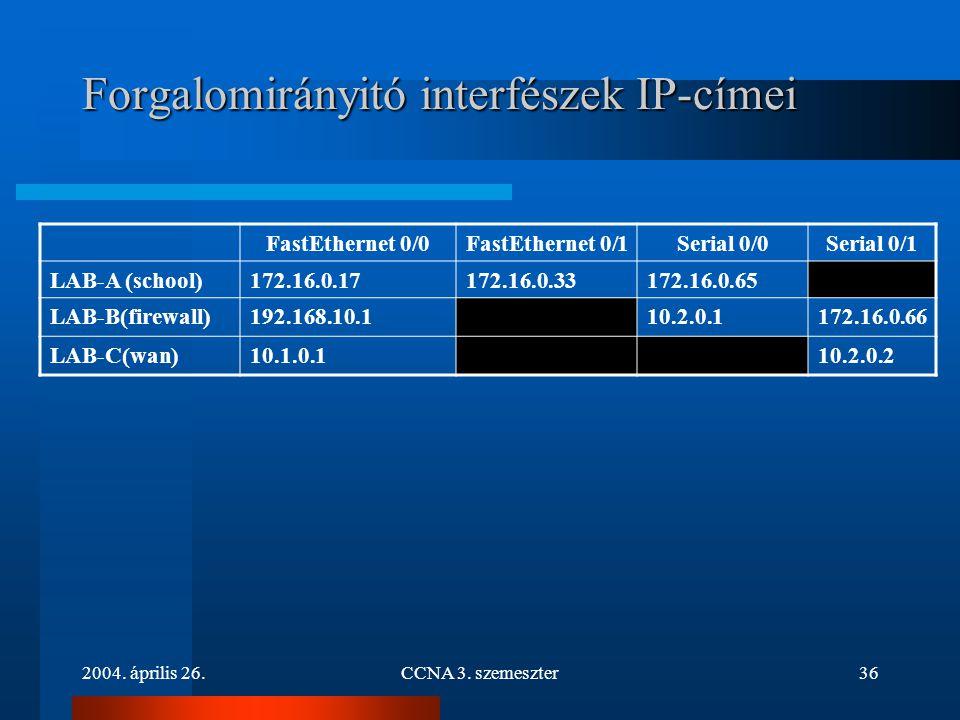 Forgalomirányitó interfészek IP-címei