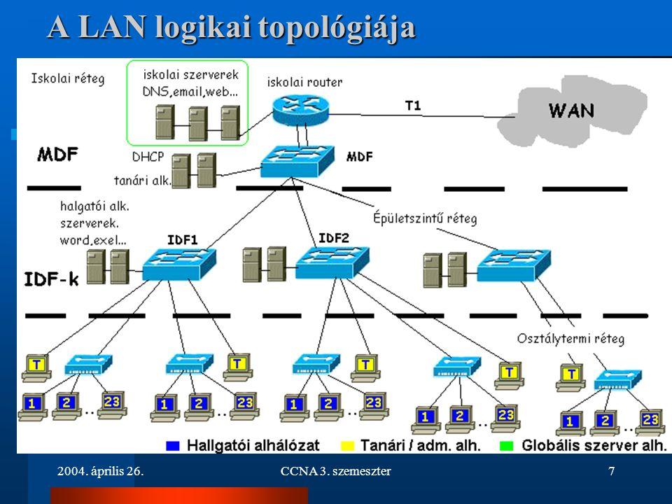 A LAN logikai topológiája