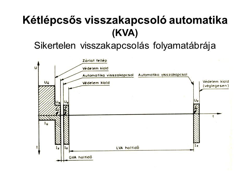 Kétlépcsős visszakapcsoló automatika (KVA) Sikertelen visszakapcsolás folyamatábrája