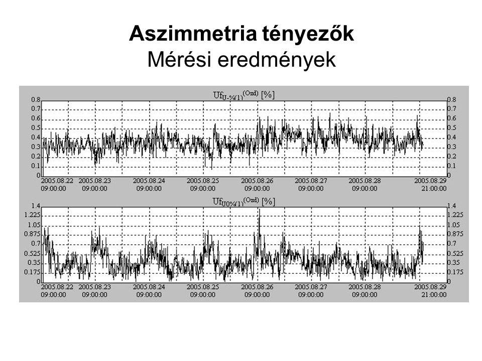 Aszimmetria tényezők Mérési eredmények