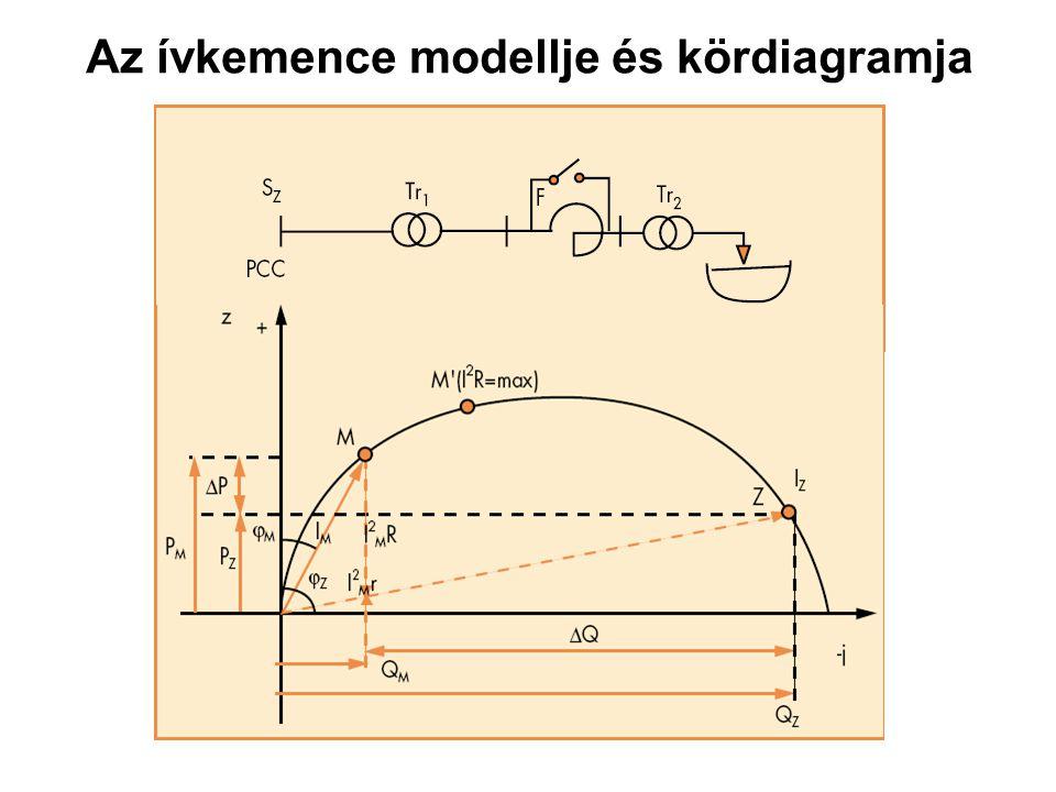 Az ívkemence modellje és kördiagramja