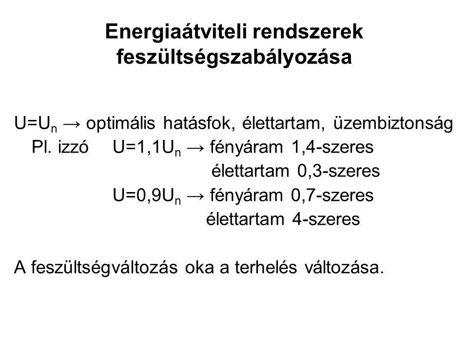 Energiaátviteli rendszerek feszültségszabályozása