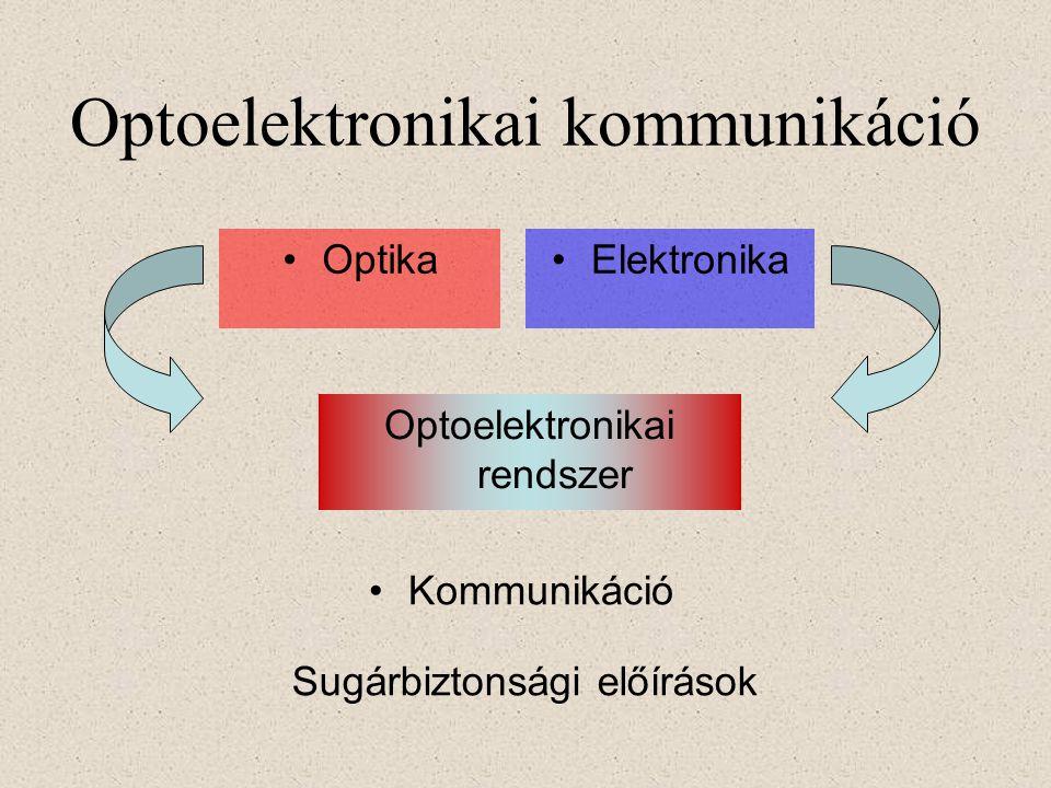 Optoelektronikai kommunikáció