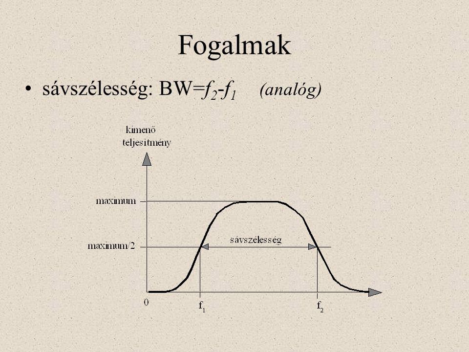 Fogalmak sávszélesség: BW=f2-f1 (analóg)