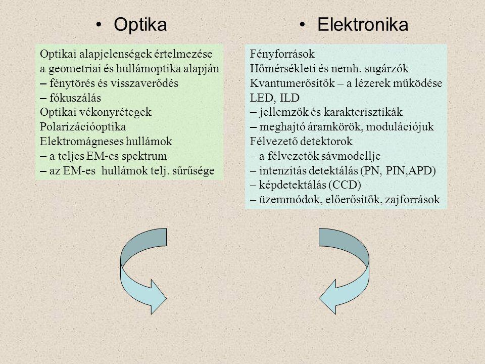 Optika Elektronika. Optikai alapjelenségek értelmezése a geometriai és hullámoptika alapján. fénytörés és visszaverődés.