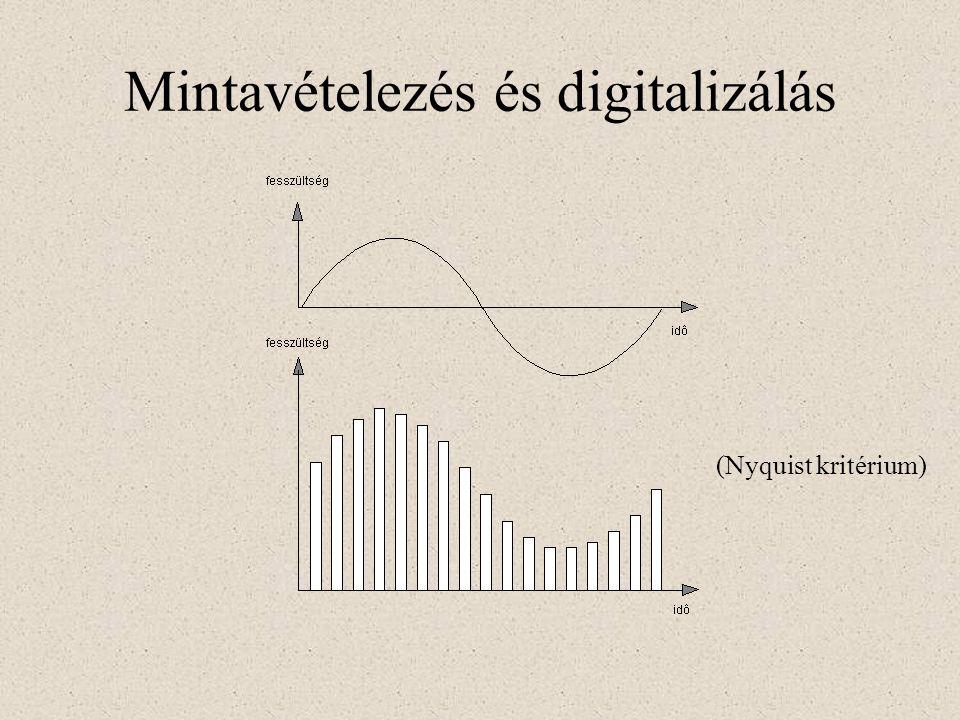 Mintavételezés és digitalizálás