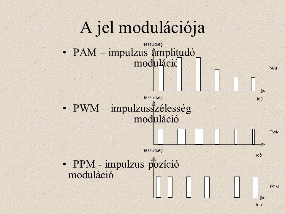 A jel modulációja PAM – impulzus amplitudó moduláció