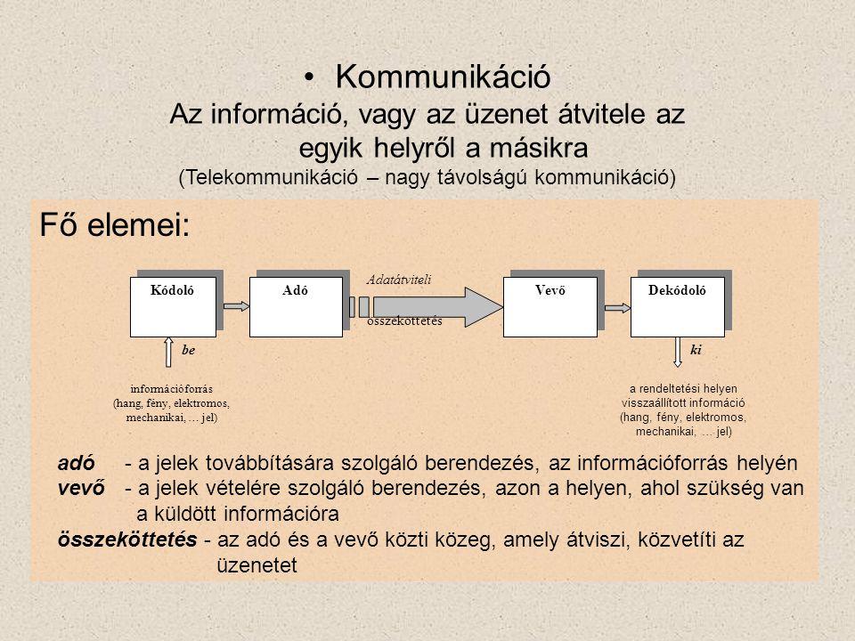 Kommunikáció Fő elemei: