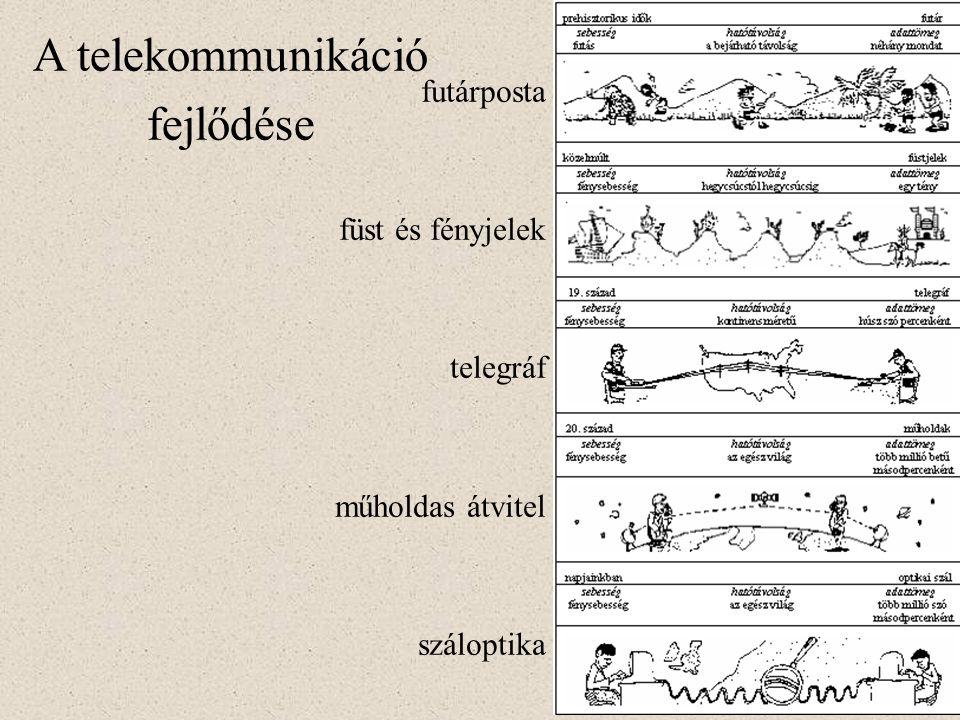 A telekommunikáció fejlődése futárposta füst és fényjelek telegráf