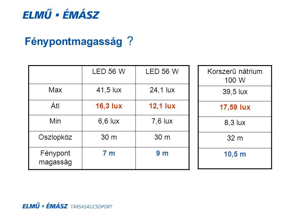 Fénypontmagasság LED 56 W Max 41,5 lux 24,1 lux Átl 16,3 lux