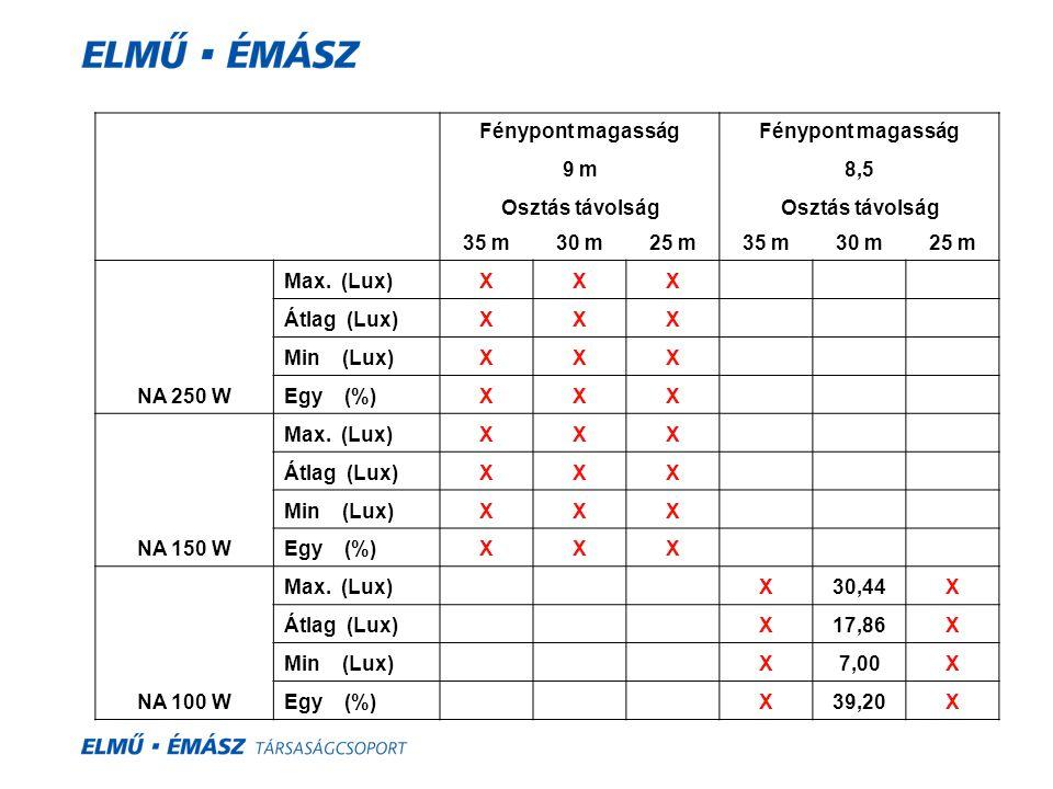 Fénypont magasság. 9 m. 8,5. Osztás távolság. 35 m. 30 m. 25 m. NA 250 W. Max. (Lux) X.