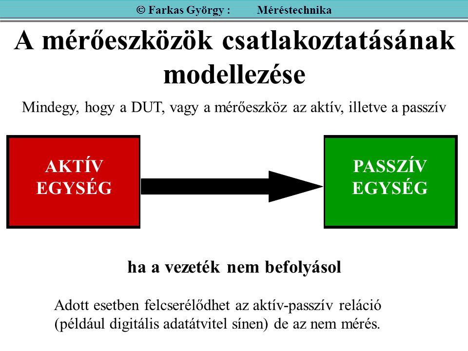 A mérőeszközök csatlakoztatásának modellezése