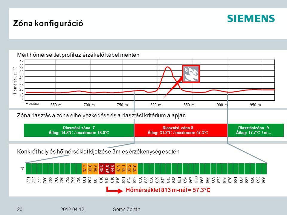 Zóna konfiguráció Mért hőmérséklet profil az érzékelő kábel mentén