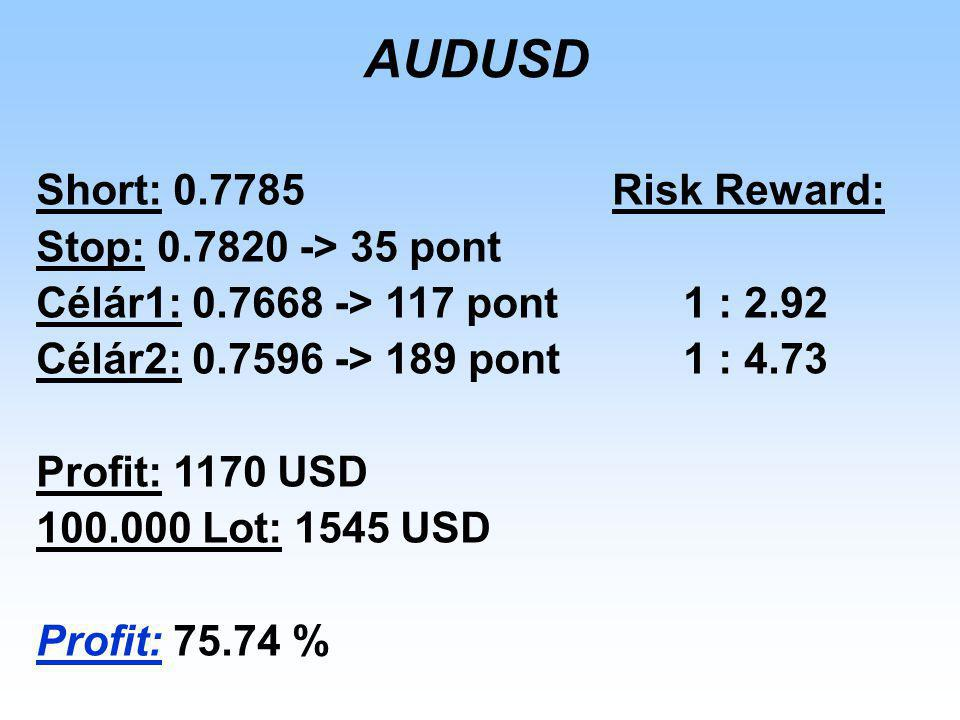 AUDUSD Short: 0.7785 Risk Reward: Stop: 0.7820 -> 35 pont