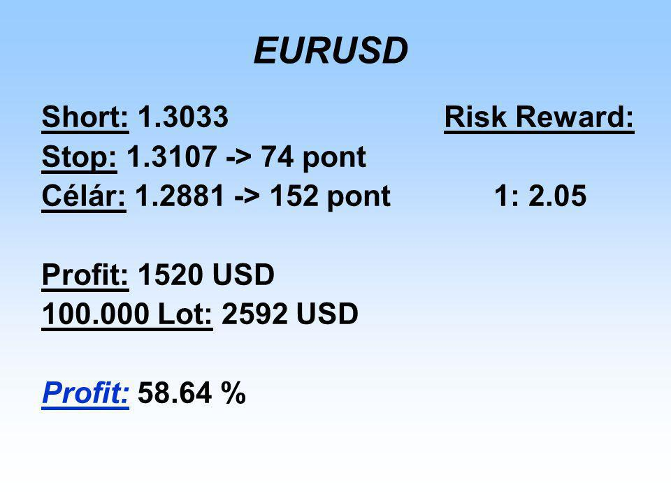 EURUSD Short: 1.3033 Risk Reward: Stop: 1.3107 -> 74 pont