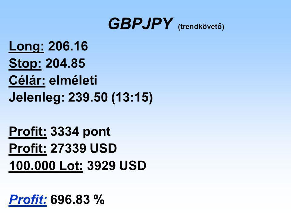 GBPJPY (trendkövető) Long: 206.16 Stop: 204.85 Célár: elméleti