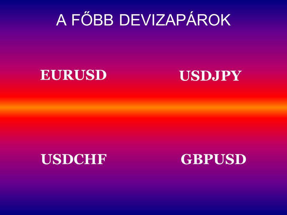 A FŐBB DEVIZAPÁROK EURUSD USDJPY USDCHF GBPUSD
