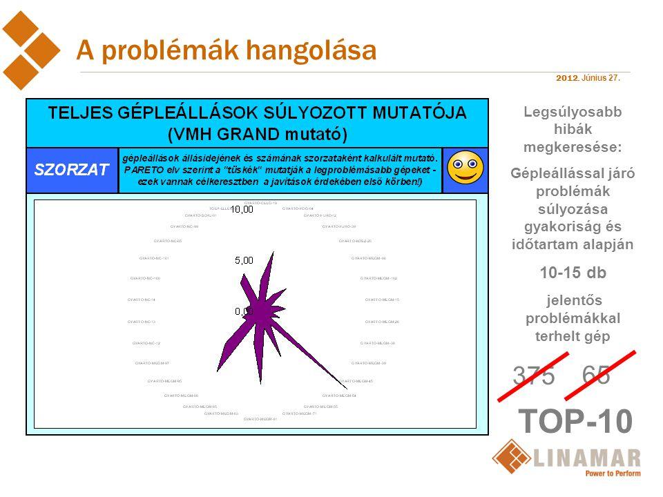 TOP-10 A problémák hangolása 375 65 10-15 db