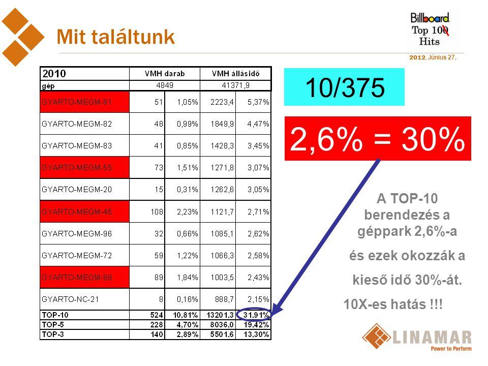 A TOP-10 berendezés a géppark 2,6%-a