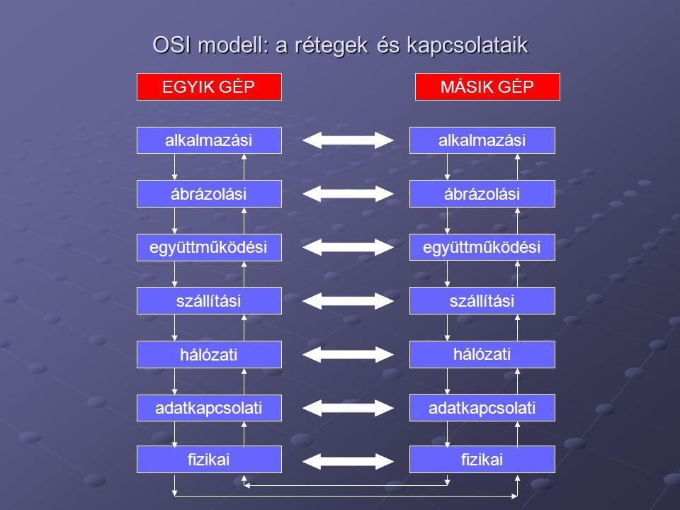 OSI modell: a rétegek és kapcsolataik