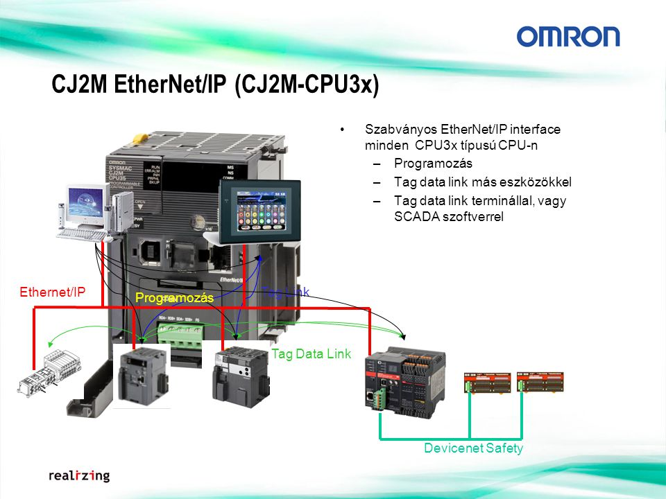CJ2M EtherNet/IP (CJ2M-CPU3x)