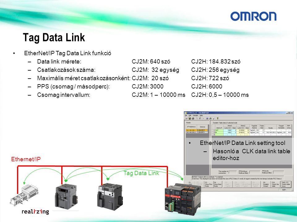 Tag Data Link EtherNet/IP Tag Data Link funkció