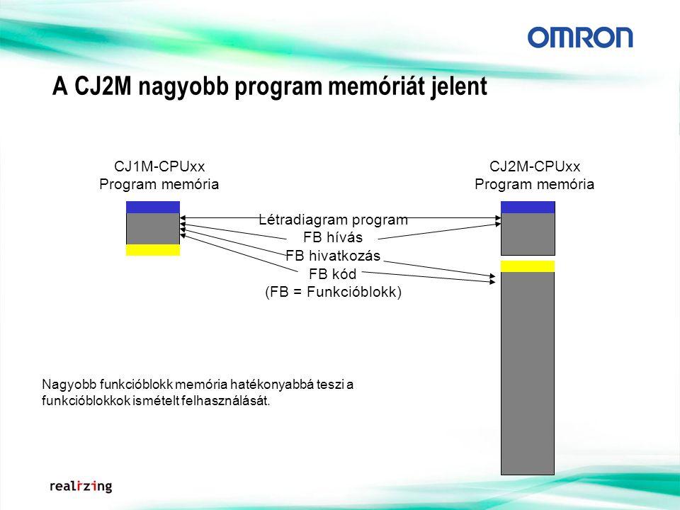 A CJ2M nagyobb program memóriát jelent