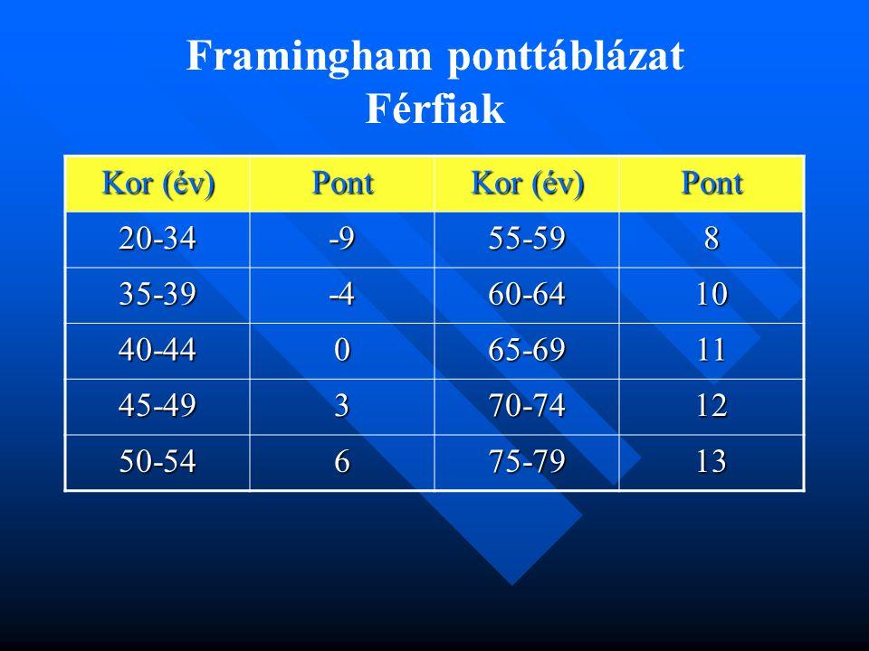 Framingham ponttáblázat Férfiak