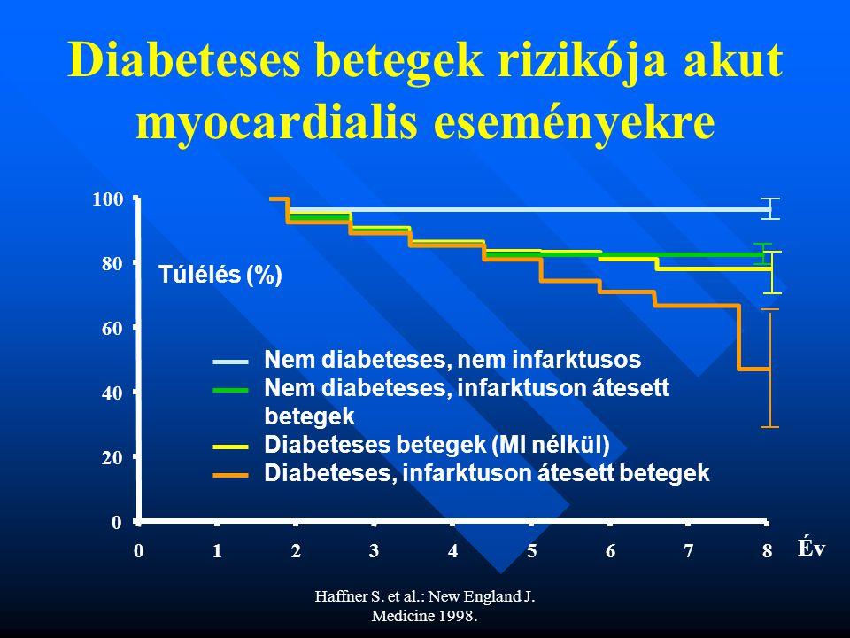 Diabeteses betegek rizikója akut myocardialis eseményekre
