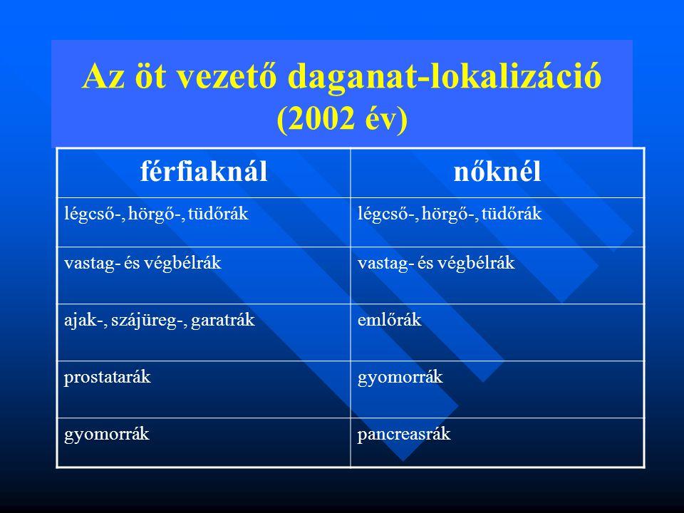 Az öt vezető daganat-lokalizáció (2002 év)