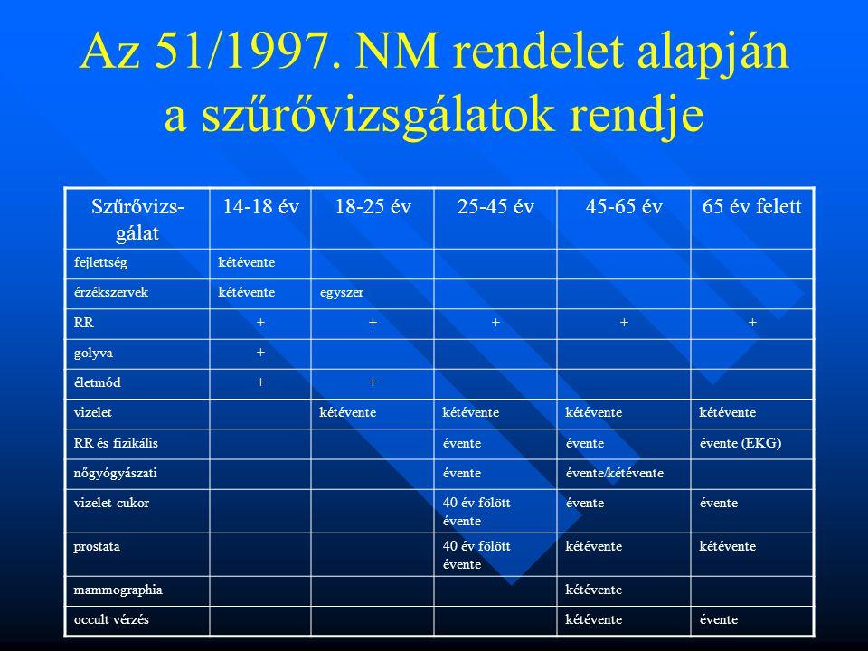 Az 51/1997. NM rendelet alapján a szűrővizsgálatok rendje